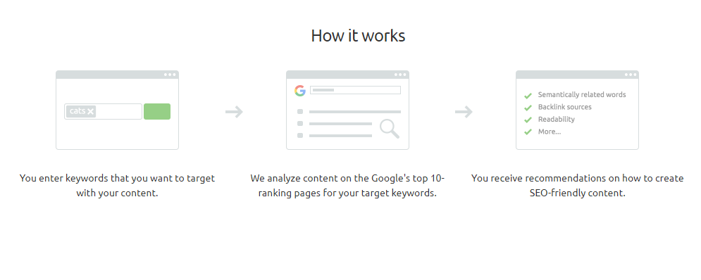 How SEMrush Content Template works
