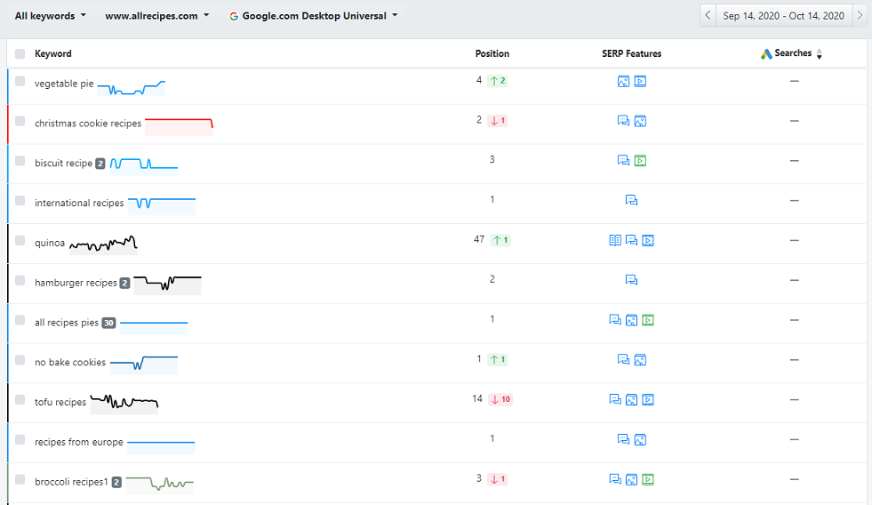 Advanced Web Ranking check overview of keyword positions