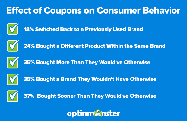 Effect of Coupon on Consumer Behavior