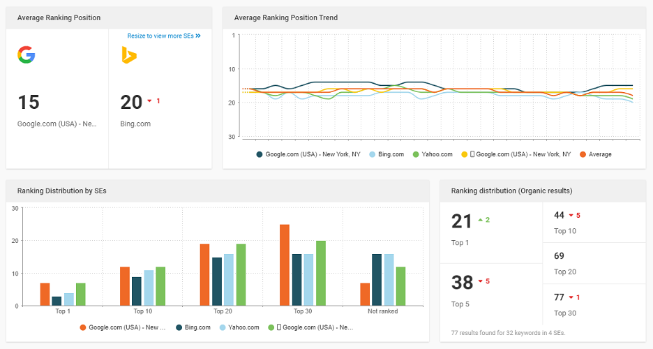 The WebCEO Rank Tracking dashboard
