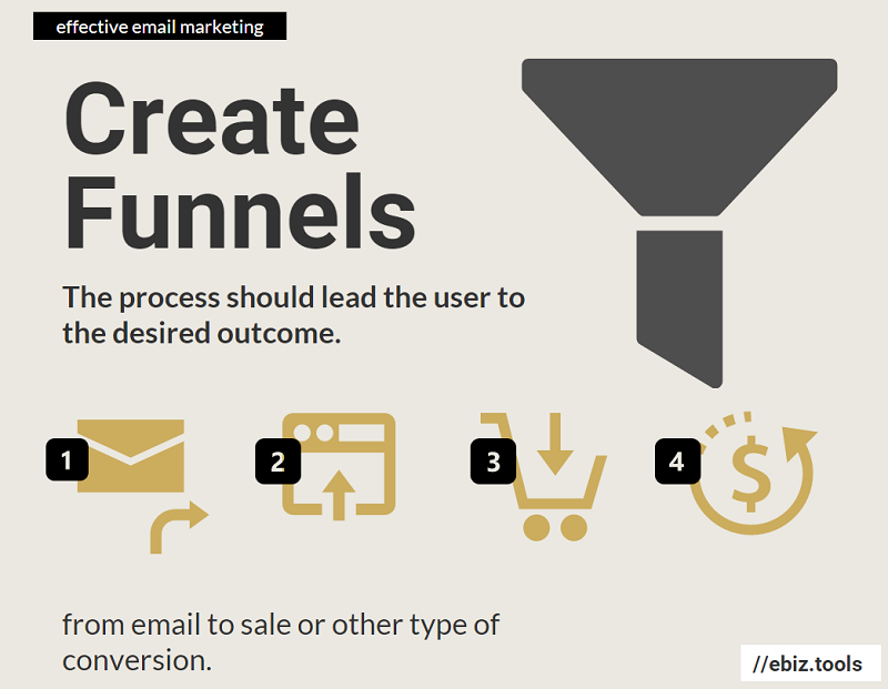 Create funnels to lead email subscriber from the email to your desired outcome