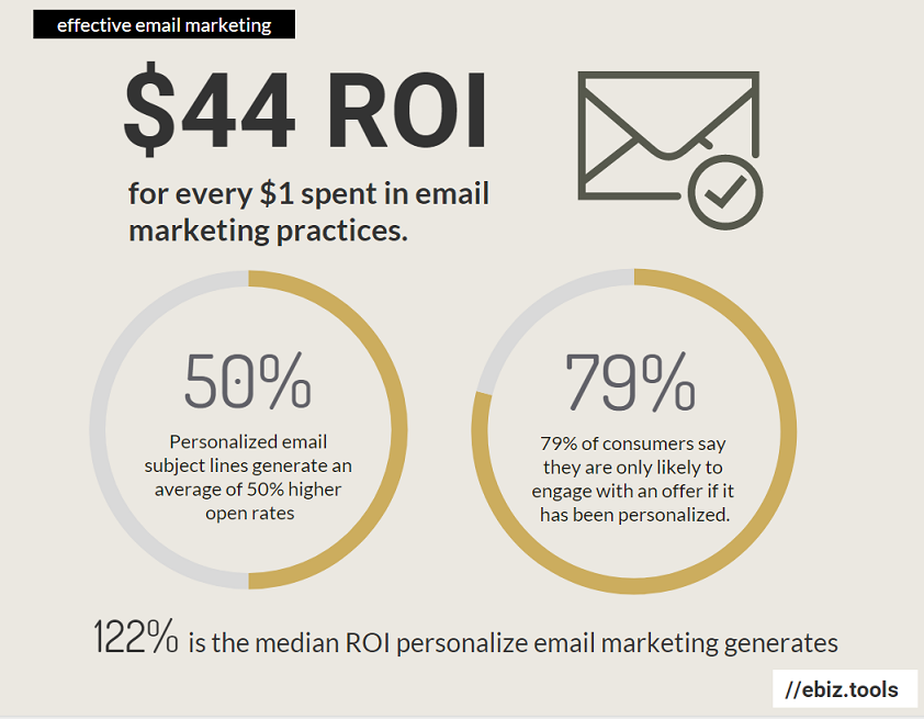 $44 ROI for every $1 spent in email marketing practices